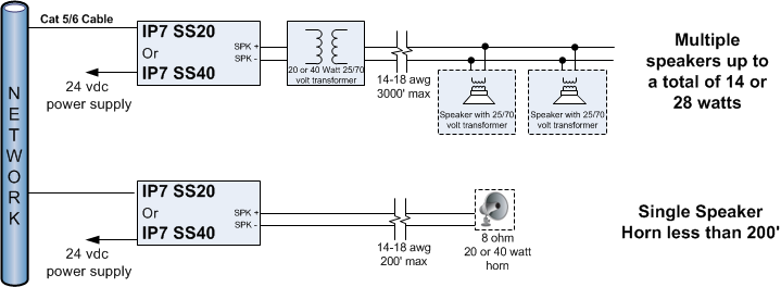 IP7-STx - Analog Amplifier